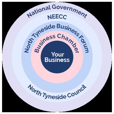 NSBC Circle